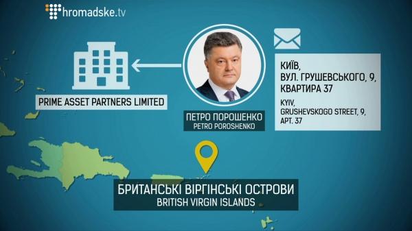 Offshore Poroshenko