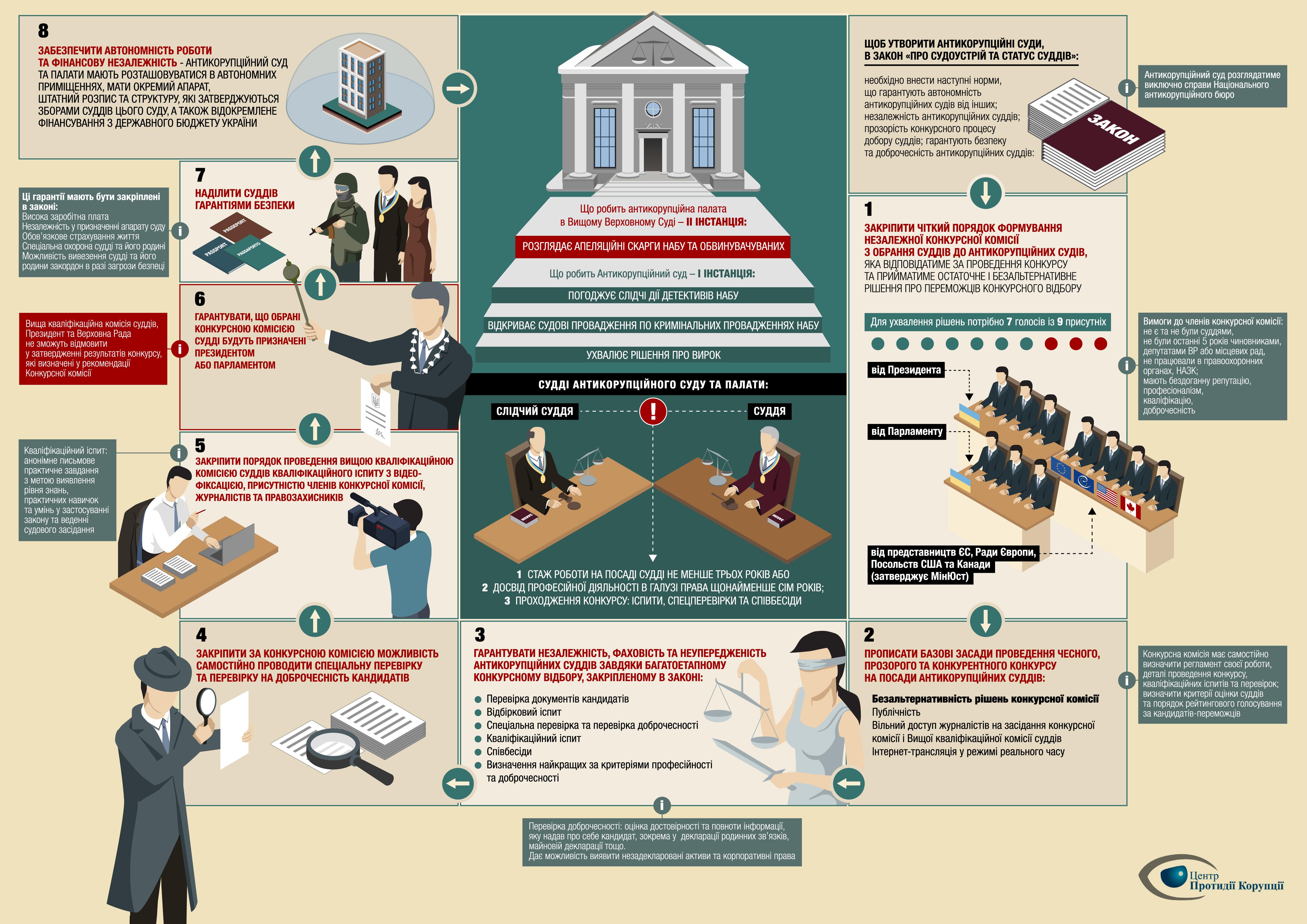 Конкурс національне антикорупційне бюро