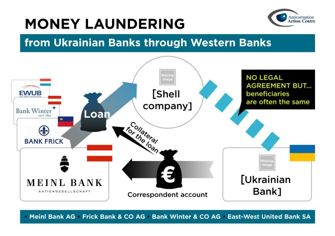austrian banks used in alleged laundering funds in big amounts from