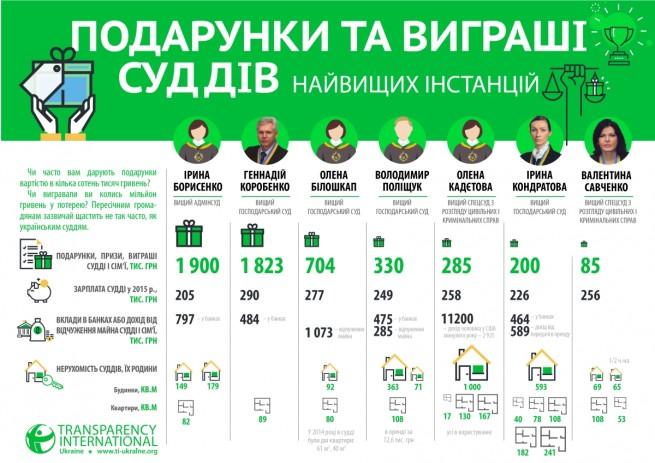 podarunky_ta_vygrashi_suddiv_nayvyshchyh_instanciy-01