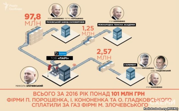 Companies of Petro Poroshenko, Ihor Kononenko and Oleg Gladkovskyi paid more than 101 million UAH for gas to Mykola Zlochevskyi's company in 2016.