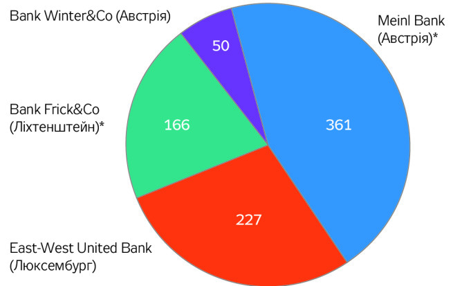 Siphoning off money from Ukraine abroad using correspondent accounts of foreign banks as of 23.09.2015 (million USD) Bank Winter&Co (Austria) – 50 Bank Frick&Co (Lichtenstein) – 166 East-West United Bank (Luxembourg) – 227 Meinl Bank (Austria) – 361 Source: Letter of Deposit Guarantee Fund to the Pime-Minister of Ukraine A. Yatseniuk (#23-33924/15 dated 23.09.2015)