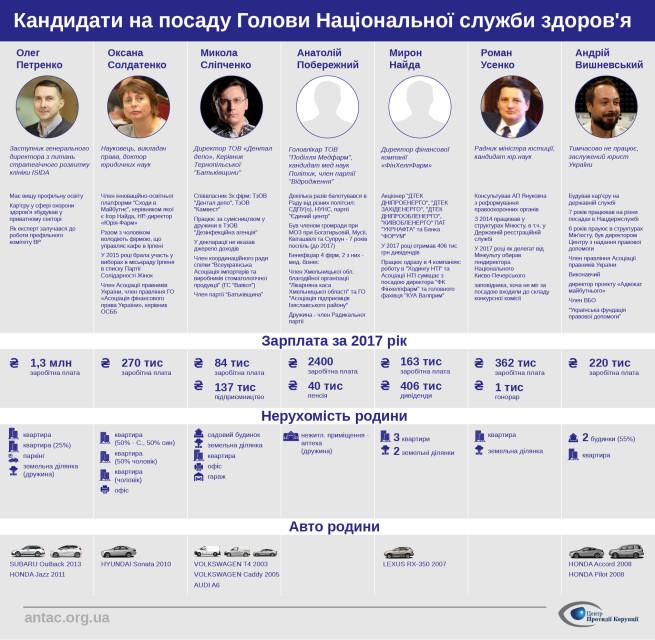 Кандидати на посаду Голови Національної служби здоров'я-01