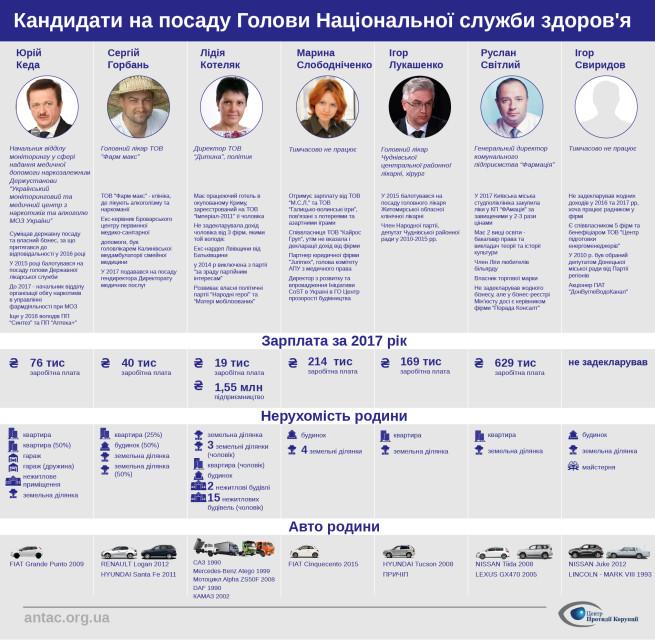Кандидати на посаду Голови Національної служби здоров'я-02
